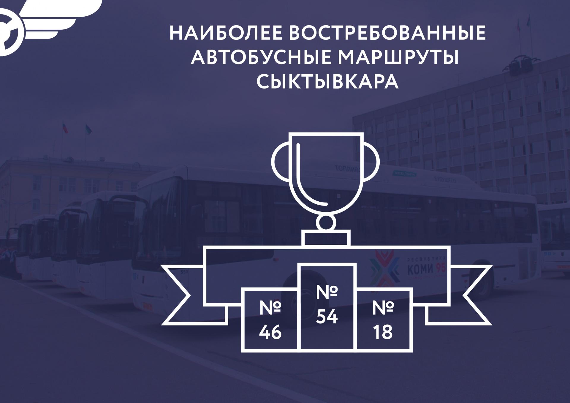 Post-dlya-VK_Top-marschrutov-Syktyvkara-01.jpg